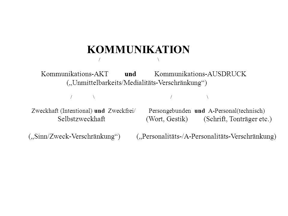 KOMMUNIKATION / \ Kommunikations-AKT und Kommunikations-AUSDRUCK (Unmittelbarkeits/Medialitäts-Verschränkung) / \ / \ Zweckhaft (Intentional) und Zweckfrei/ Persongebunden und A-Personal(technisch) Selbstzweckhaft (Wort, Gestik) (Schrift, Tonträger etc.) (Sinn/Zweck-Verschränkung) (Personalitäts-/A-Personalitäts-Verschränkung)