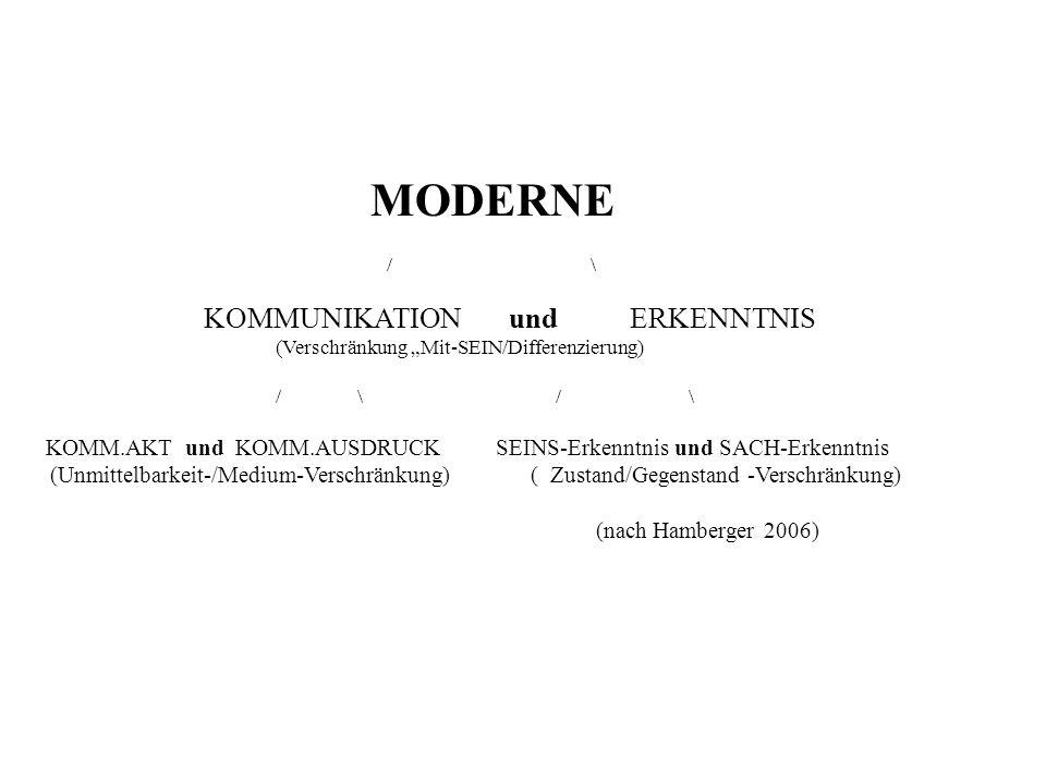 MODERNE / \ KOMMUNIKATION und ERKENNTNIS (Verschränkung Mit-SEIN/Differenzierung) / \ / \ KOMM.AKT und KOMM.AUSDRUCK SEINS-Erkenntnis und SACH-Erkennt