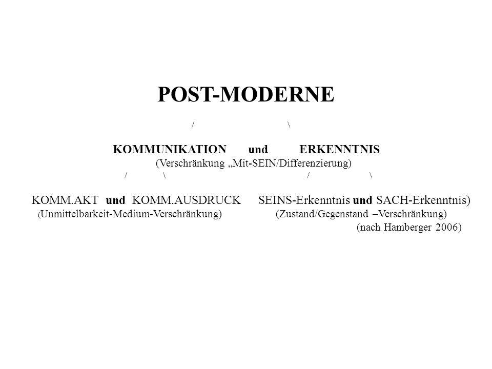 POST-MODERNE / \ KOMMUNIKATION und ERKENNTNIS (Verschränkung Mit-SEIN/Differenzierung) / \ / \ KOMM.AKT und KOMM.AUSDRUCK SEINS-Erkenntnis und SACH-Erkenntnis) ( Unmittelbarkeit-Medium-Verschränkung) (Zustand/Gegenstand –Verschränkung) (nach Hamberger 2006)