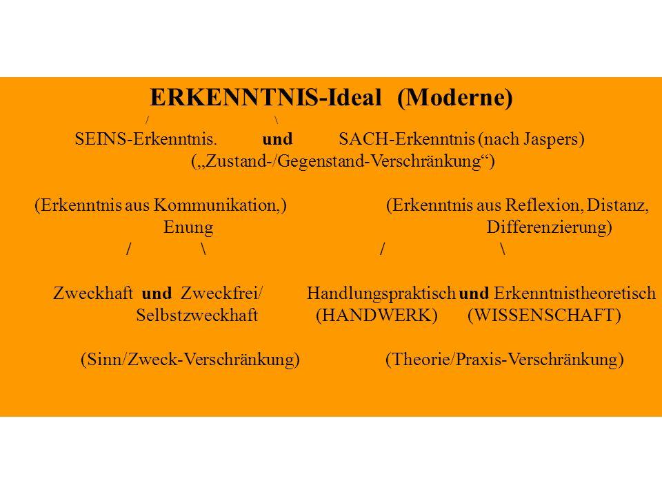 ERKENNTNIS-Ideal (Moderne) / \ SEINS-Erkenntnis. und SACH-Erkenntnis (nach Jaspers) (Zustand-/Gegenstand-Verschränkung) (Erkenntnis aus Kommunikation,