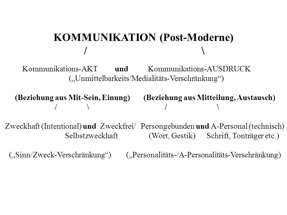 KOMMUNIKATION (Post-Moderne) / \ Kommunikations-AKT und Kommunikations-AUSDRUCK (Unmittelbarkeits/Medialitäts-Verschränkung) (Beziehung aus Mit-Sein, Einung) (Beziehung aus Mitteilung, Austausch) / \ / \ Zweckhaft (Intentional) und Zweckfrei/ Persongebunden und A-Personal (technisch) Selbstzweckhaft (Wort, Gestik) Schrift, Tonträger etc.) (Sinn/Zweck-Verschränkung) (Personalitäts-/A-Personalitäts-Verschränkung)