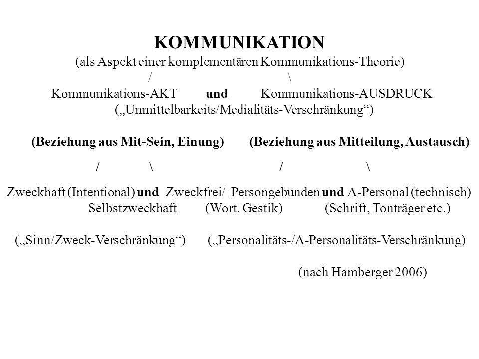 KOMMUNIKATION (als Aspekt einer komplementären Kommunikations-Theorie) / \ Kommunikations-AKT und Kommunikations-AUSDRUCK (Unmittelbarkeits/Medialitäts-Verschränkung) (Beziehung aus Mit-Sein, Einung) (Beziehung aus Mitteilung, Austausch) / \ / \ Zweckhaft (Intentional) und Zweckfrei/ Persongebunden und A-Personal (technisch) Selbstzweckhaft (Wort, Gestik) (Schrift, Tonträger etc.) (Sinn/Zweck-Verschränkung) (Personalitäts-/A-Personalitäts-Verschränkung) (nach Hamberger 2006)