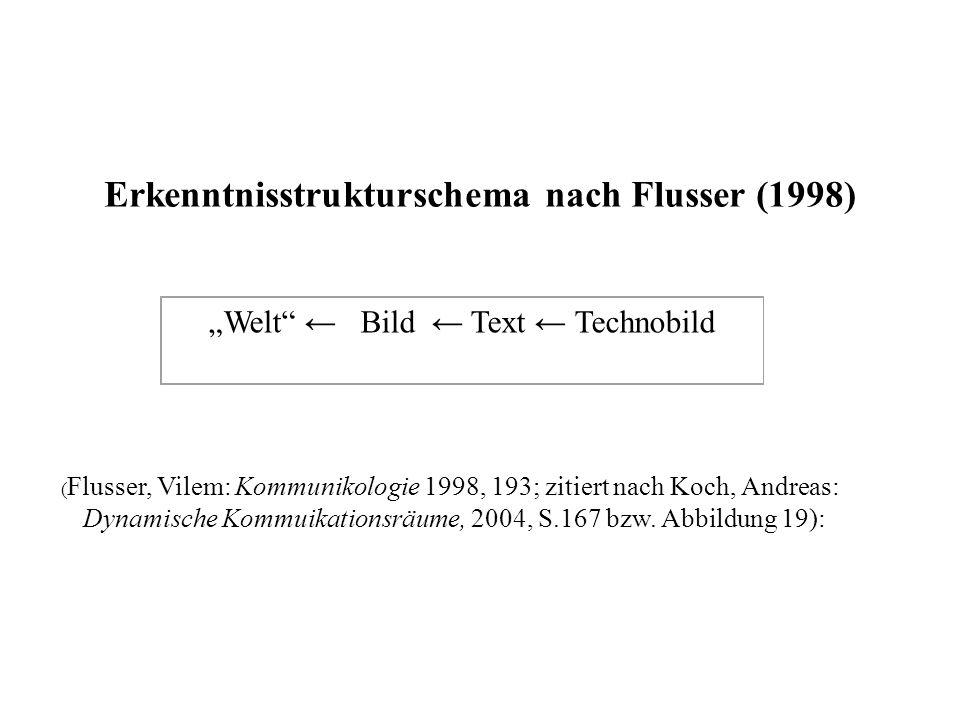 Erkenntnisstrukturschema nach Flusser (1998) Welt Bild Text Technobild ( Flusser, Vilem: Kommunikologie 1998, 193; zitiert nach Koch, Andreas: Dynamische Kommuikationsräume, 2004, S.167 bzw.