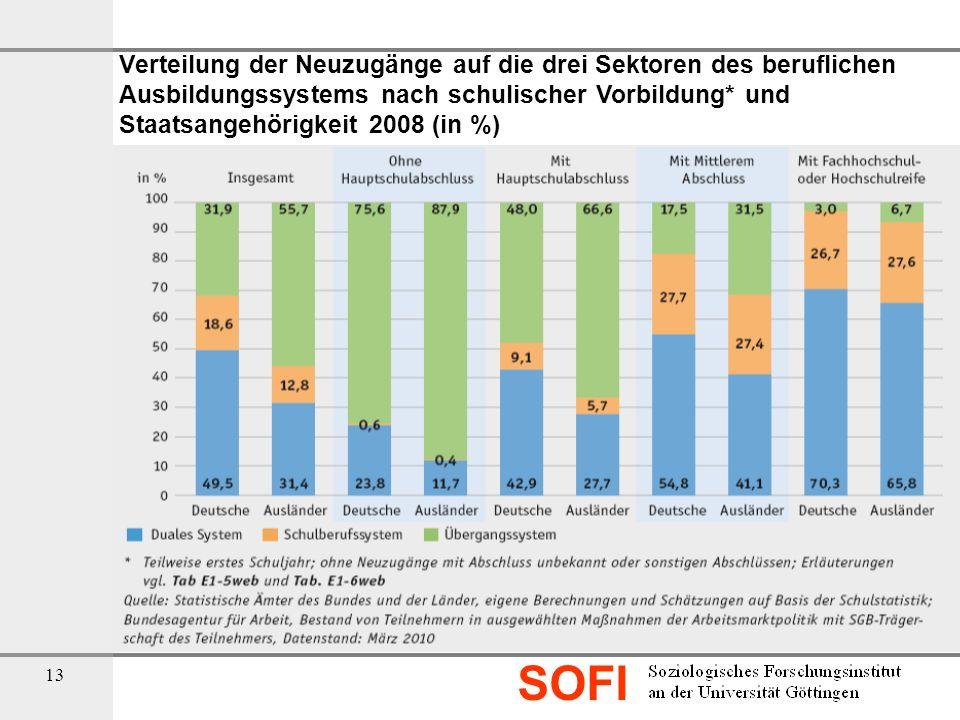 SOFI 13 Verteilung der Neuzugänge auf die drei Sektoren des beruflichen Ausbildungssystems nach schulischer Vorbildung* und Staatsangehörigkeit 2008 (