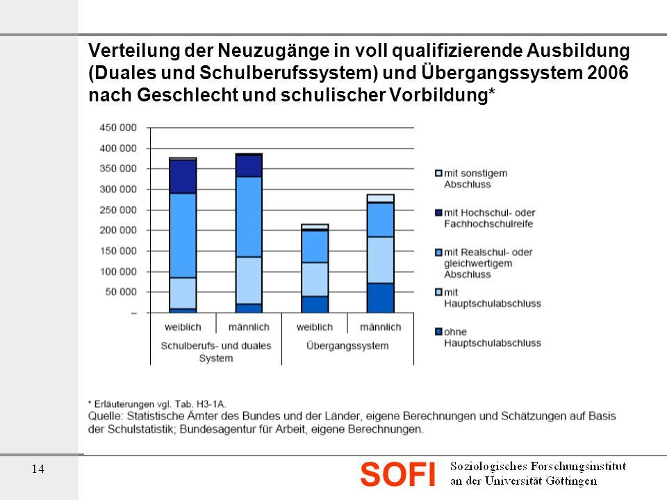 SOFI 14 Verteilung der Neuzugänge in voll qualifizierende Ausbildung (Duales und Schulberufssystem) und Übergangssystem 2006 nach Geschlecht und schul