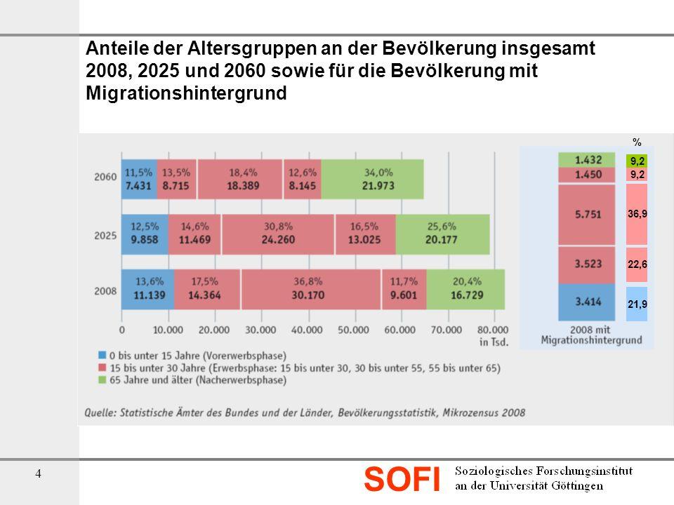 SOFI 4 Anteile der Altersgruppen an der Bevölkerung insgesamt 2008, 2025 und 2060 sowie für die Bevölkerung mit Migrationshintergrund 9,2 % 36,9 22,6