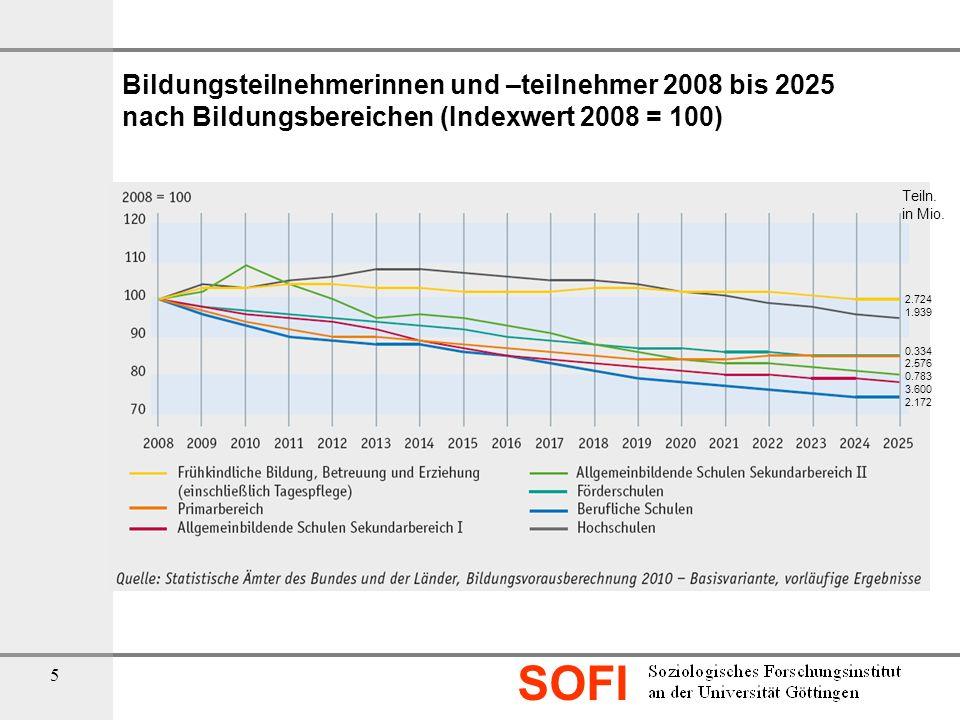 SOFI 5 Bildungsteilnehmerinnen und –teilnehmer 2008 bis 2025 nach Bildungsbereichen (Indexwert 2008 = 100) Teiln. in Mio. 2.724 1.939 0.334 2.576 0.78