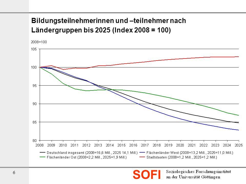 SOFI 6 Bildungsteilnehmerinnen und –teilnehmer nach Ländergruppen bis 2025 (Index 2008 = 100)