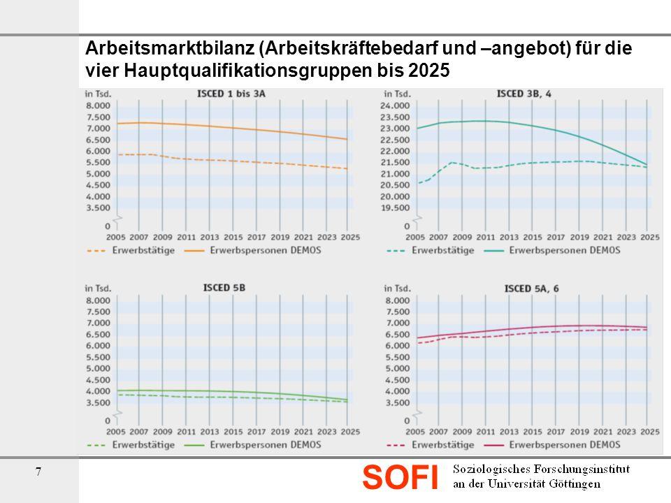 SOFI 8 Arbeitskräftebedarf 2005 bis 2025 nach Berufshauptfeldern (in %) Quelle: Bildung in Deutschland 2010, S.