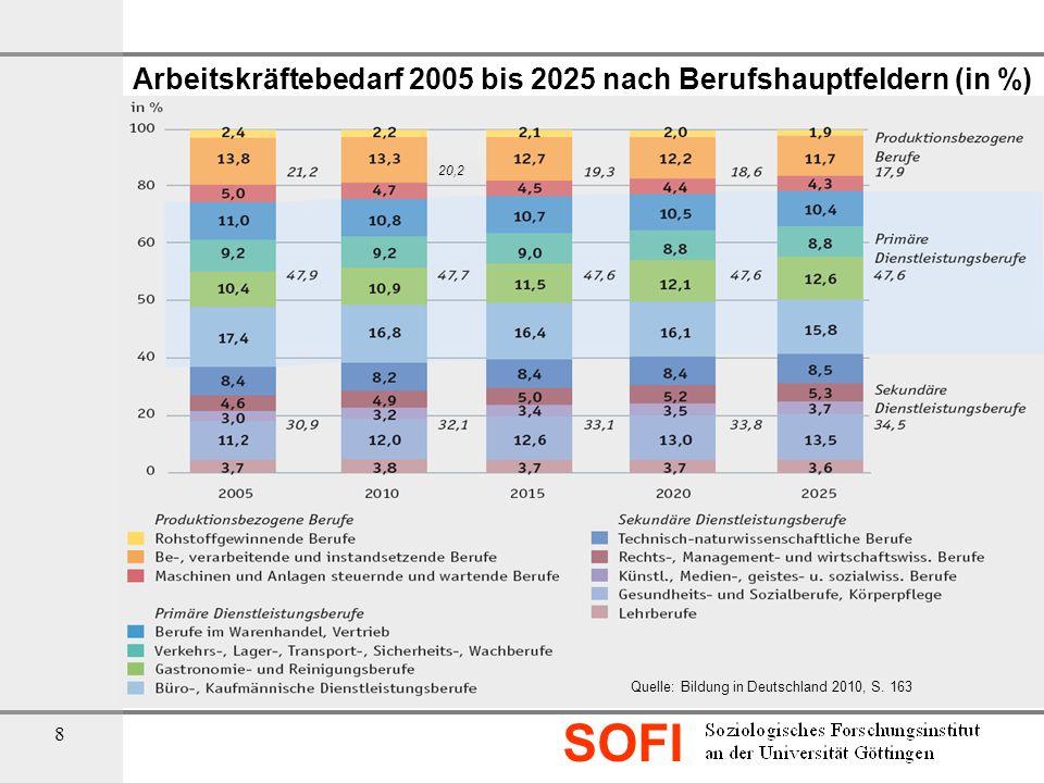 SOFI 19 Strategisches Optionen für den Berufsbildungsbereich - Neuorganisation des Übergangs von allgemeinbildender Schule in die Berufausbildung Ausbau des Angebots an gebundenen Ganztagsschulen und Stärkung Berufsorientierung in Sek.