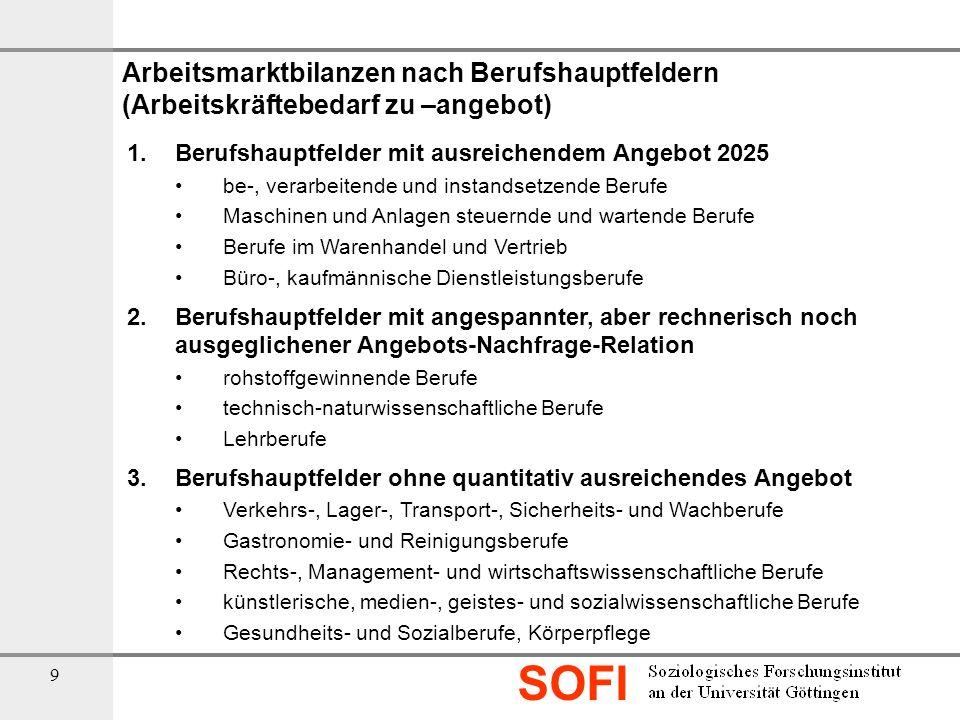SOFI 9 Arbeitsmarktbilanzen nach Berufshauptfeldern (Arbeitskräftebedarf zu –angebot) 1.Berufshauptfelder mit ausreichendem Angebot 2025 be-, verarbei