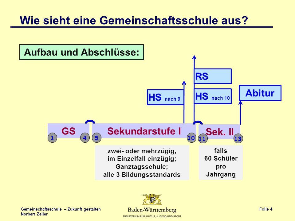 Folie 4 Gemeinschaftsschule – Zukunft gestalten Norbert Zeller HS nach 9 HS nach 10 RS Abitur Wie sieht eine Gemeinschaftsschule aus? Aufbau und Absch