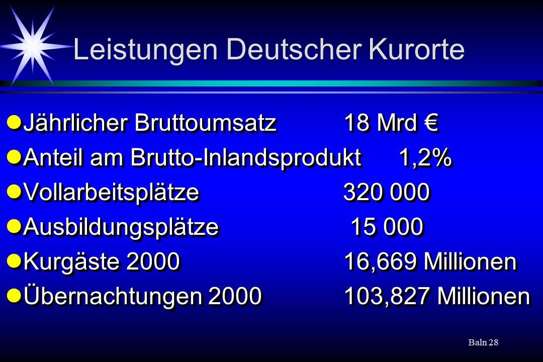 Baln 28 Leistungen Deutscher Kurorte Jährlicher Bruttoumsatz18 Mrd Jährlicher Bruttoumsatz18 Mrd Anteil am Brutto-Inlandsprodukt 1,2% Anteil am Brutto-Inlandsprodukt 1,2% Vollarbeitsplätze320 000 Vollarbeitsplätze320 000 Ausbildungsplätze 15 000 Ausbildungsplätze 15 000 Kurgäste 200016,669 Millionen Kurgäste 200016,669 Millionen Übernachtungen 2000103,827 Millionen Übernachtungen 2000103,827 Millionen Jährlicher Bruttoumsatz18 Mrd Jährlicher Bruttoumsatz18 Mrd Anteil am Brutto-Inlandsprodukt 1,2% Anteil am Brutto-Inlandsprodukt 1,2% Vollarbeitsplätze320 000 Vollarbeitsplätze320 000 Ausbildungsplätze 15 000 Ausbildungsplätze 15 000 Kurgäste 200016,669 Millionen Kurgäste 200016,669 Millionen Übernachtungen 2000103,827 Millionen Übernachtungen 2000103,827 Millionen