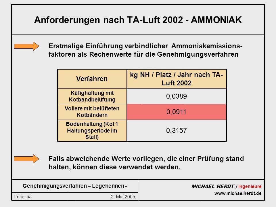 2. Mai 2005Folie: 11 MICHAEL HERDT | Ingenieure www.michaelherdt.de Genehmigungsverfahren – Legehennen - Anforderungen nach TA-Luft 2002 - AMMONIAK 0,