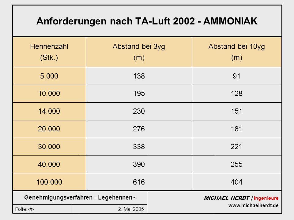 2. Mai 2005Folie: 12 MICHAEL HERDT | Ingenieure www.michaelherdt.de Genehmigungsverfahren – Legehennen - Anforderungen nach TA-Luft 2002 - AMMONIAK 22