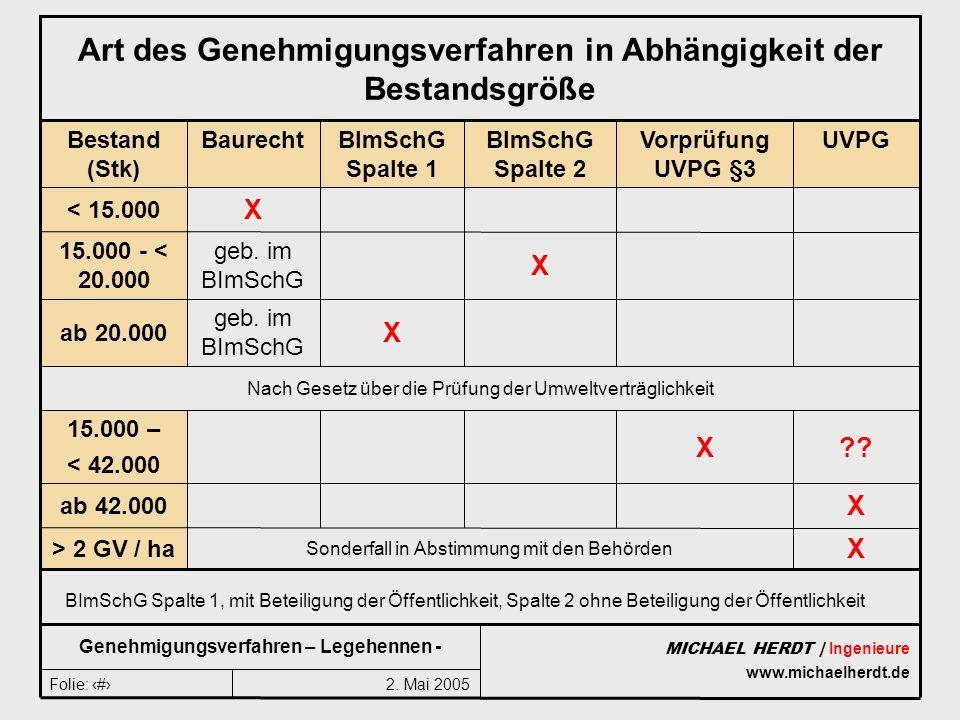 2. Mai 2005Folie: 3 MICHAEL HERDT | Ingenieure www.michaelherdt.de Genehmigungsverfahren – Legehennen - Art des Genehmigungsverfahren in Abhängigkeit