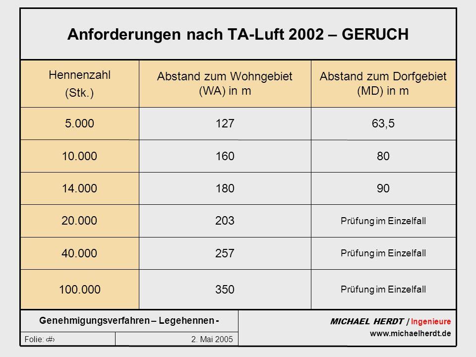2. Mai 2005Folie: 9 MICHAEL HERDT | Ingenieure www.michaelherdt.de Genehmigungsverfahren – Legehennen - Anforderungen nach TA-Luft 2002 – GERUCH Prüfu