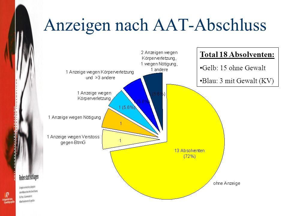 Anzeigen nach AAT-Abschluss Total 18 Absolventen: Gelb: 15 ohne Gewalt Blau: 3 mit Gewalt (KV)