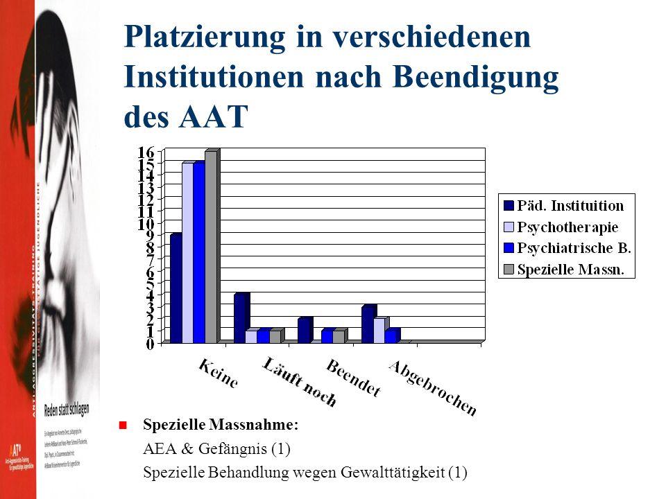 Platzierung in verschiedenen Institutionen nach Beendigung des AAT Spezielle Massnahme: AEA & Gefängnis (1) Spezielle Behandlung wegen Gewalttätigkeit (1)