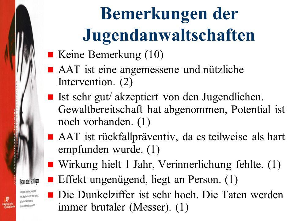 Bemerkungen der Jugendanwaltschaften Keine Bemerkung (10) AAT ist eine angemessene und nützliche Intervention.