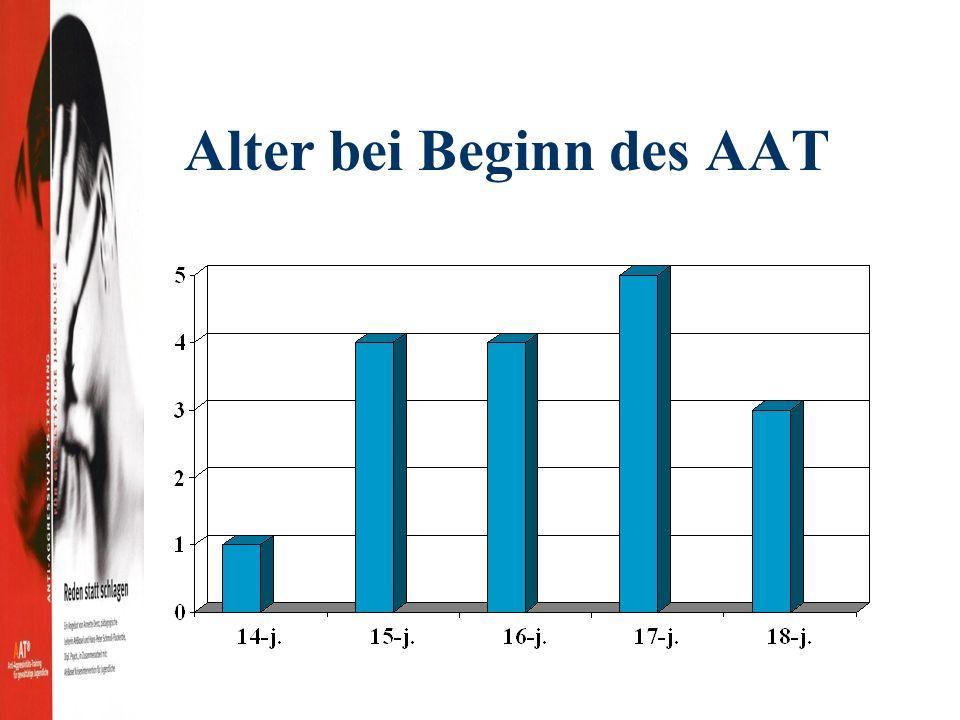 Alter bei Beginn des AAT