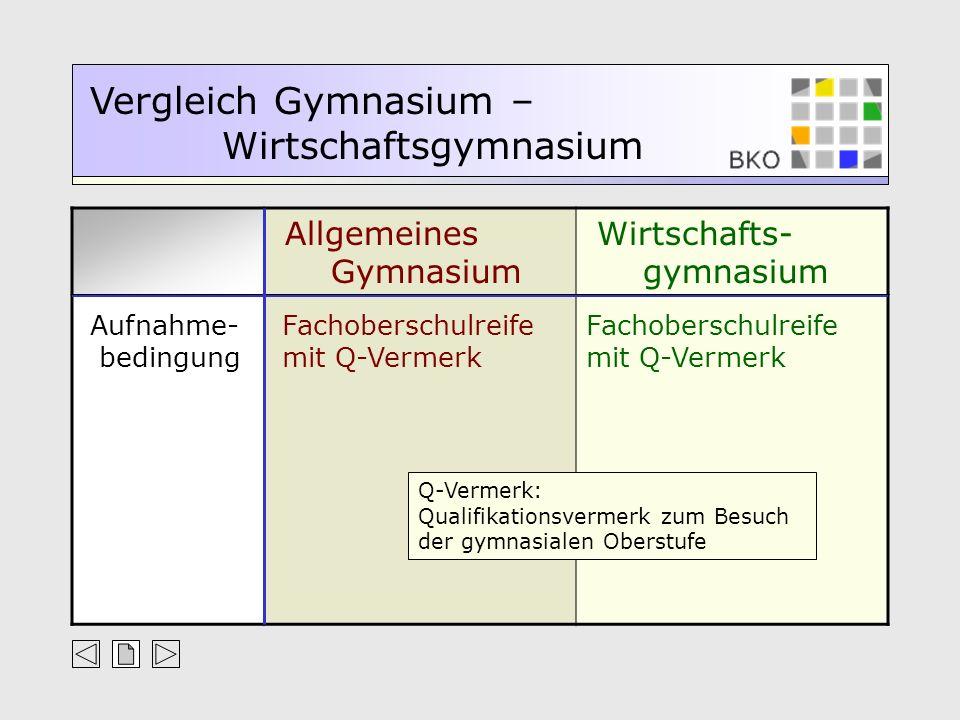Allgemeines Gymnasium Wirtschafts- gymnasium Vergleich Gymnasium – Wirtschaftsgymnasium Aufnahme- bedingung Fachoberschulreife mit Q-Vermerk Q-Vermerk