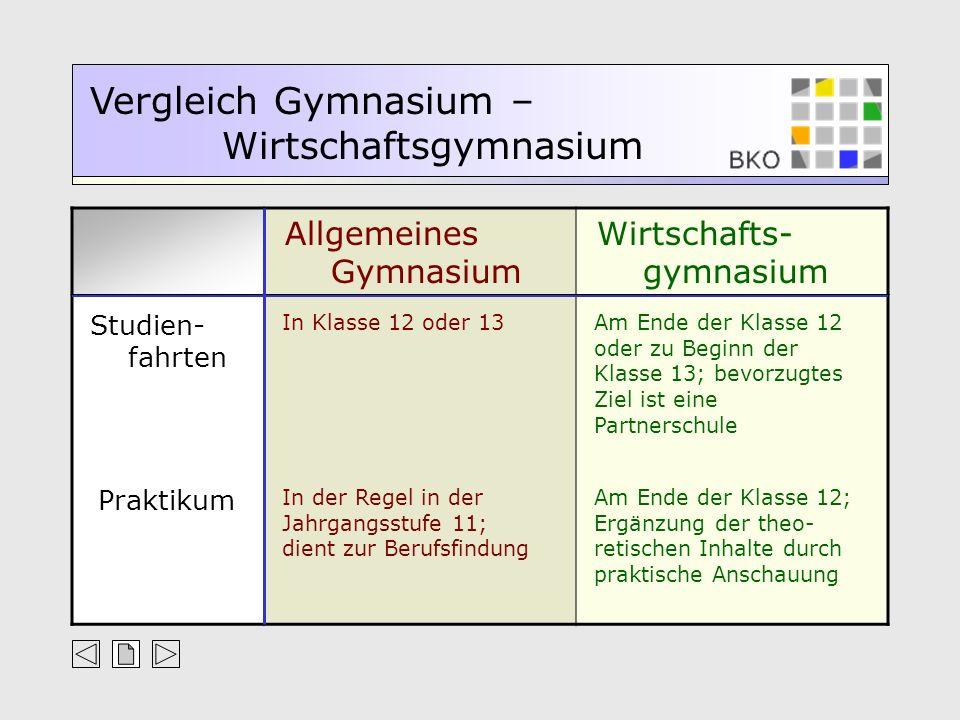 Allgemeines Gymnasium Wirtschafts- gymnasium Vergleich Gymnasium – Wirtschaftsgymnasium Studien- fahrten In Klasse 12 oder 13Am Ende der Klasse 12 ode