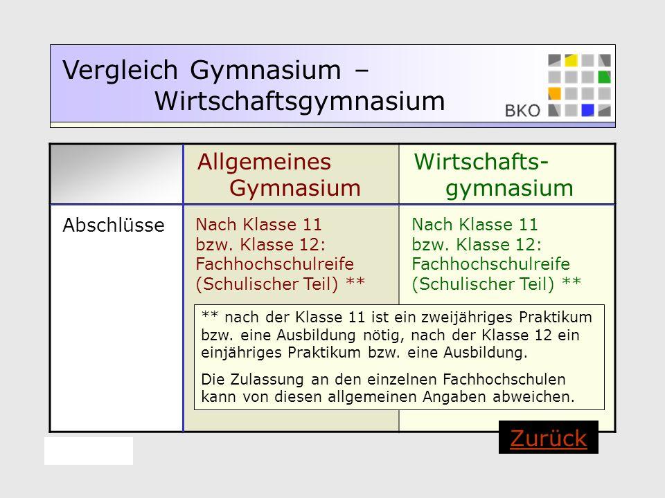 Allgemeines Gymnasium Wirtschafts- gymnasium Vergleich Gymnasium – Wirtschaftsgymnasium Abschlüsse Nach Klasse 11 bzw. Klasse 12: Fachhochschulreife (