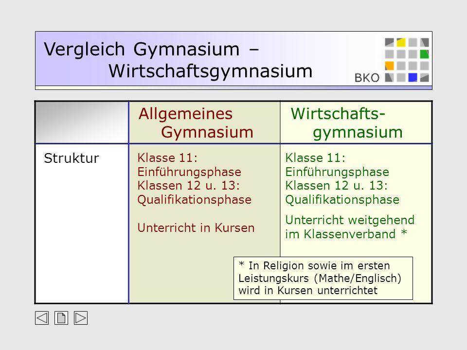 Allgemeines Gymnasium Wirtschafts- gymnasium Vergleich Gymnasium – Wirtschaftsgymnasium Struktur Klasse 11: Einführungsphase Klassen 12 u. 13: Qualifi