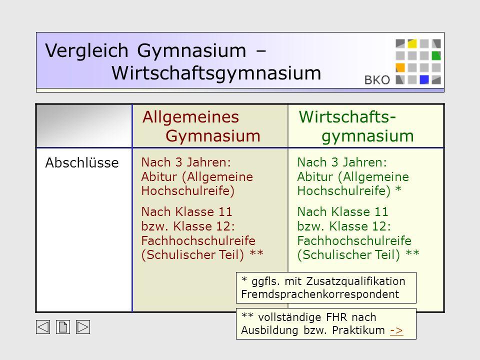 Allgemeines Gymnasium Wirtschafts- gymnasium Vergleich Gymnasium – Wirtschaftsgymnasium Abschlüsse Nach 3 Jahren: Abitur (Allgemeine Hochschulreife) N