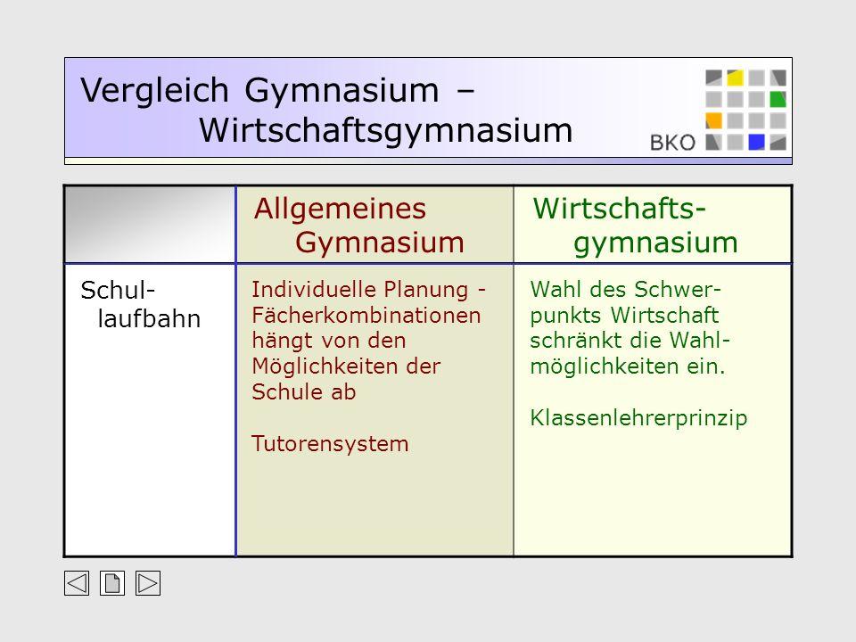 Allgemeines Gymnasium Wirtschafts- gymnasium Vergleich Gymnasium – Wirtschaftsgymnasium Schul- laufbahn Individuelle Planung - Fächerkombinationen hän