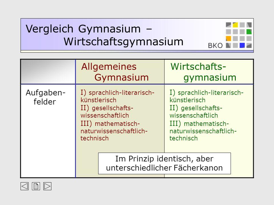 Allgemeines Gymnasium Wirtschafts- gymnasium Vergleich Gymnasium – Wirtschaftsgymnasium Aufgaben- felder I) sprachlich-literarisch- künstlerisch II) g