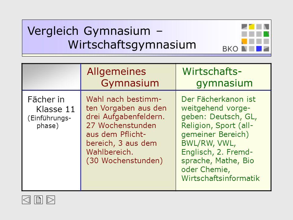 Allgemeines Gymnasium Wirtschafts- gymnasium Vergleich Gymnasium – Wirtschaftsgymnasium Fächer in Klasse 12/13 (Qualifikations- phase) 2 Leistungskurse (nach den Möglichkeiten der Schule), mind.
