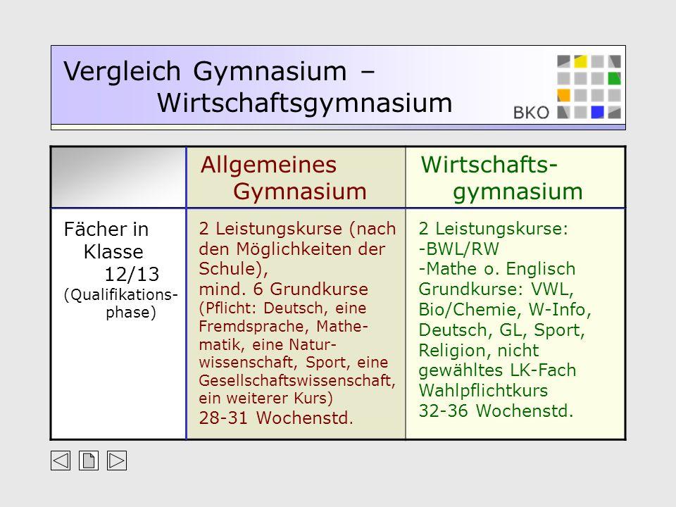 Allgemeines Gymnasium Wirtschafts- gymnasium Vergleich Gymnasium – Wirtschaftsgymnasium Fächer in Klasse 12/13 (Qualifikations- phase) 2 Leistungskurs
