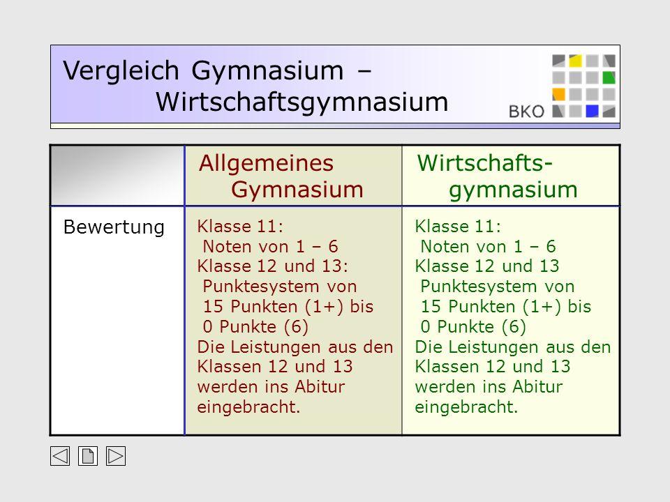Allgemeines Gymnasium Wirtschafts- gymnasium Vergleich Gymnasium – Wirtschaftsgymnasium Bewertung Klasse 11: Noten von 1 – 6 Klasse 12 und 13: Punktes