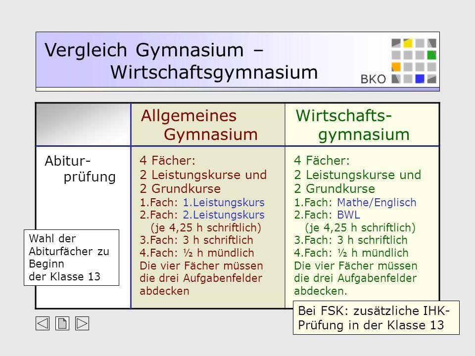 Allgemeines Gymnasium Wirtschafts- gymnasium Vergleich Gymnasium – Wirtschaftsgymnasium Abitur- prüfung 4 Fächer: 2 Leistungskurse und 2 Grundkurse 1.