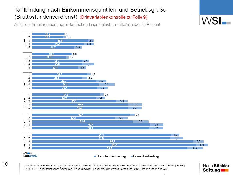 10 Tarifbindung nach Einkommensquintilen und Betriebsgröße (Bruttostundenverdienst) (Drittvariablenkontrolle zu Folie 9) Anteil der ArbeitnehmerInnen