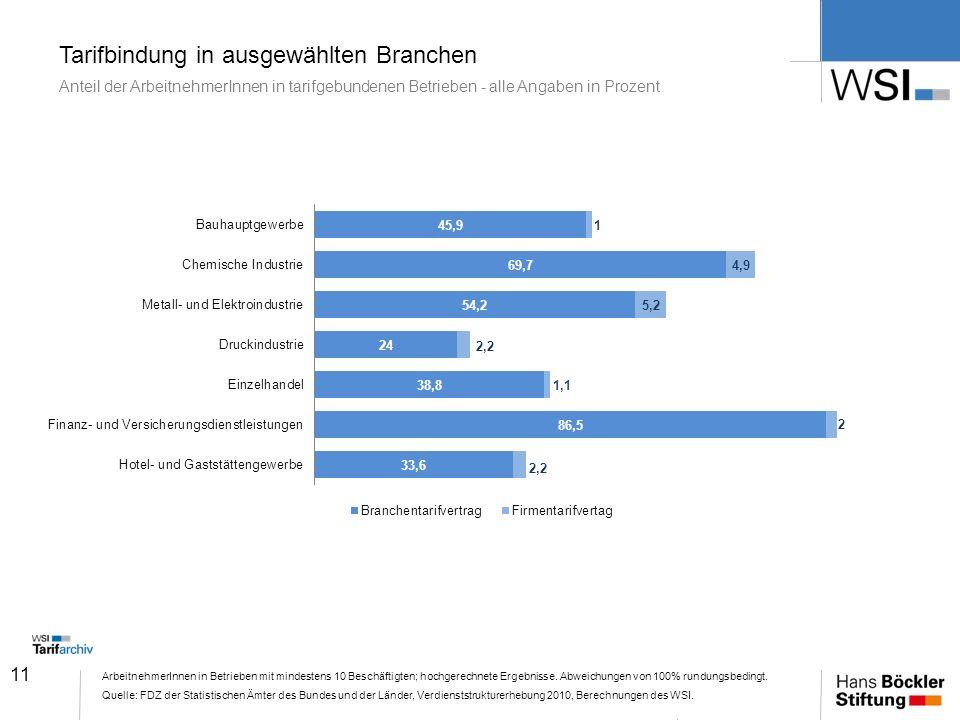 11 Tarifbindung in ausgewählten Branchen Anteil der ArbeitnehmerInnen in tarifgebundenen Betrieben - alle Angaben in Prozent ArbeitnehmerInnen in Betr