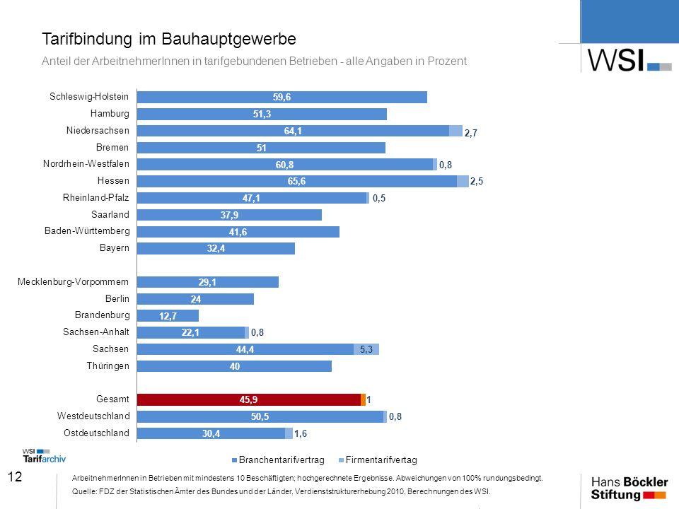 12 Tarifbindung im Bauhauptgewerbe Anteil der ArbeitnehmerInnen in tarifgebundenen Betrieben - alle Angaben in Prozent ArbeitnehmerInnen in Betrieben