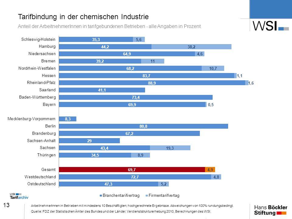 13 Tarifbindung in der chemischen Industrie Anteil der ArbeitnehmerInnen in tarifgebundenen Betrieben - alle Angaben in Prozent ArbeitnehmerInnen in B