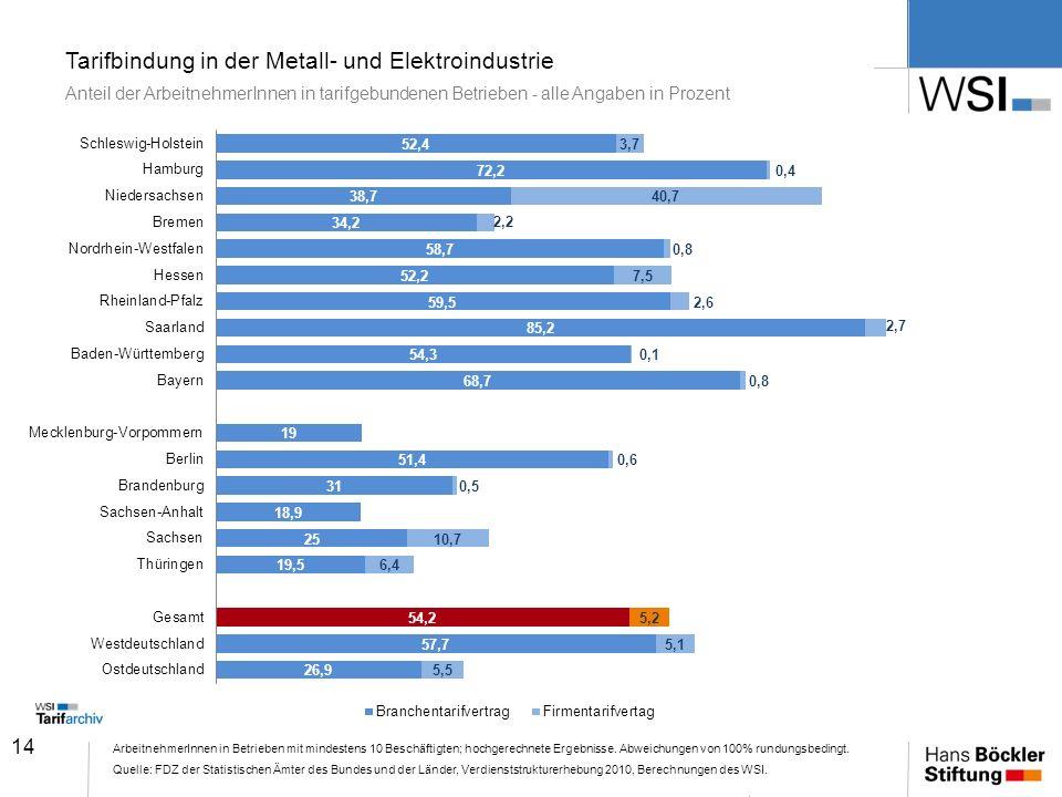 14 Tarifbindung in der Metall- und Elektroindustrie Anteil der ArbeitnehmerInnen in tarifgebundenen Betrieben - alle Angaben in Prozent ArbeitnehmerIn