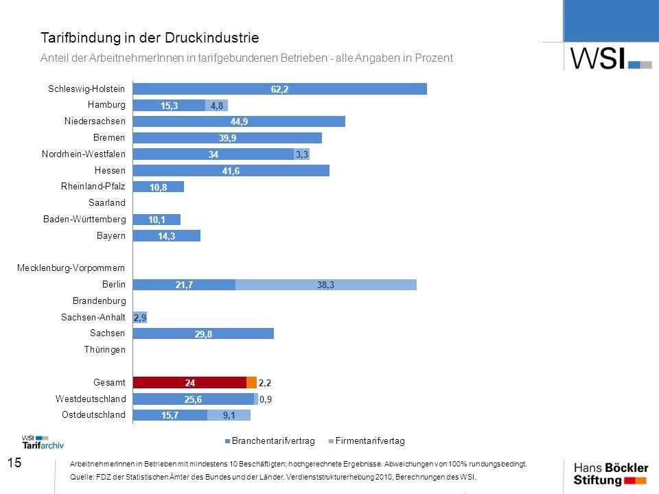 15 Tarifbindung in der Druckindustrie Anteil der ArbeitnehmerInnen in tarifgebundenen Betrieben - alle Angaben in Prozent ArbeitnehmerInnen in Betrieb