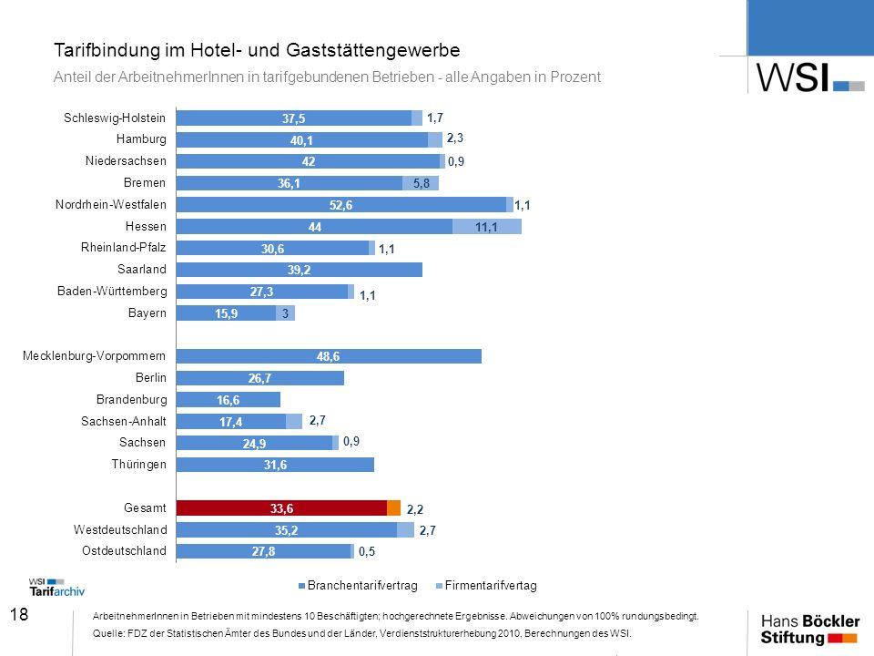18 Tarifbindung im Hotel- und Gaststättengewerbe Anteil der ArbeitnehmerInnen in tarifgebundenen Betrieben - alle Angaben in Prozent ArbeitnehmerInnen