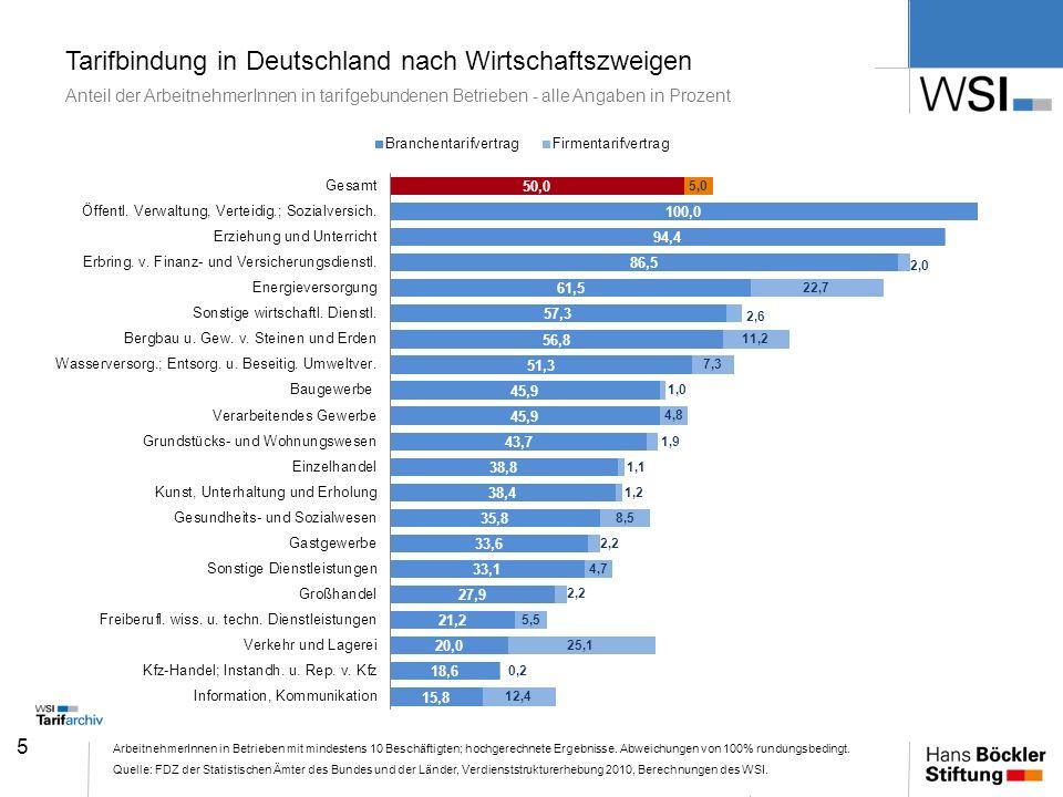 5 Tarifbindung in Deutschland nach Wirtschaftszweigen Anteil der ArbeitnehmerInnen in tarifgebundenen Betrieben - alle Angaben in Prozent Arbeitnehmer