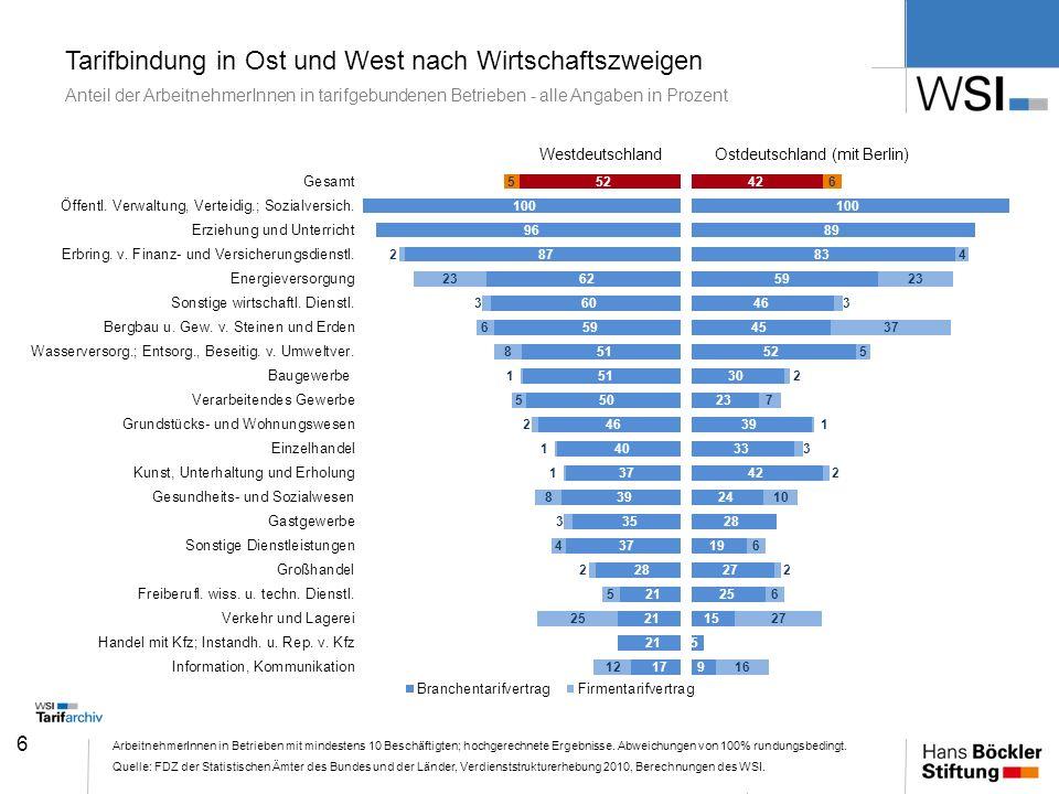 6 Tarifbindung in Ost und West nach Wirtschaftszweigen Anteil der ArbeitnehmerInnen in tarifgebundenen Betrieben - alle Angaben in Prozent Arbeitnehme