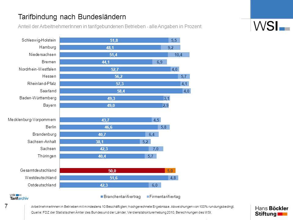7 Tarifbindung nach Bundesländern Anteil der ArbeitnehmerInnen in tarifgebundenen Betrieben - alle Angaben in Prozent ArbeitnehmerInnen in Betrieben m