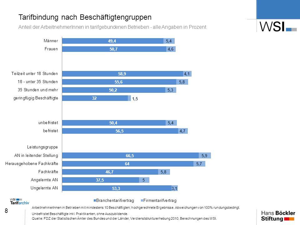 8 Tarifbindung nach Beschäftigtengruppen Anteil der ArbeitnehmerInnen in tarifgebundenen Betrieben - alle Angaben in Prozent ArbeitnehmerInnen in Betr