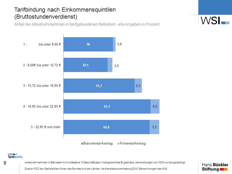 9 Tarifbindung nach Einkommensquintilen (Bruttostundenverdienst) Anteil der ArbeitnehmerInnen in tarifgebundenen Betrieben - alle Angaben in Prozent A
