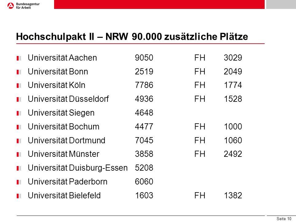 Seite 10 Hochschulpakt II – NRW 90.000 zusätzliche Plätze Universität Aachen9050 FH3029 Universität Bonn2519 FH2049 Universität Köln7786 FH1774 Univer