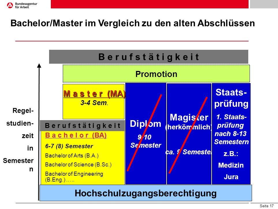 Seite 17 Diplom 9-10 Semester Magister (herkömmlich) ca. 9 Semester Staats- prüfung 1. Staats- prüfung nach 8-13 Semestern z.B.: Medizin Jura M a s t